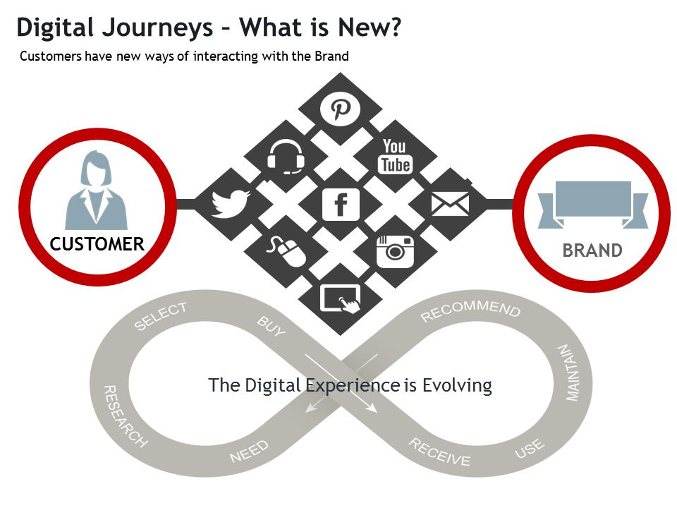 digital journey data roadmap